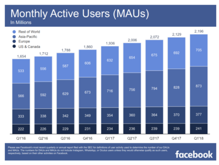 Facebook users around the world
