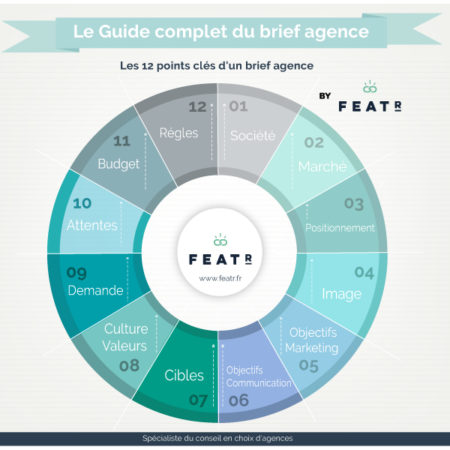complete guide brief agency featr