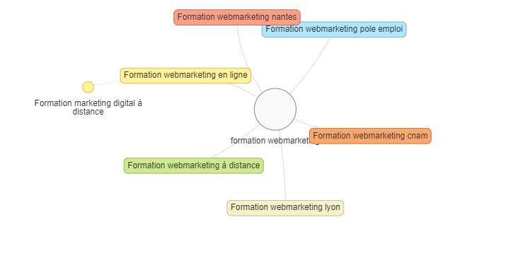 semantic seo cocoon
