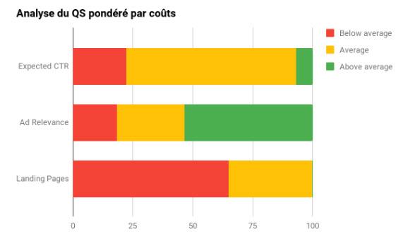 quality score cost analysis
