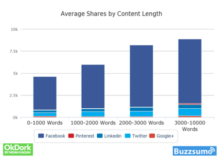 create viral content